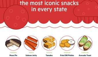 Iconic Snacks by State