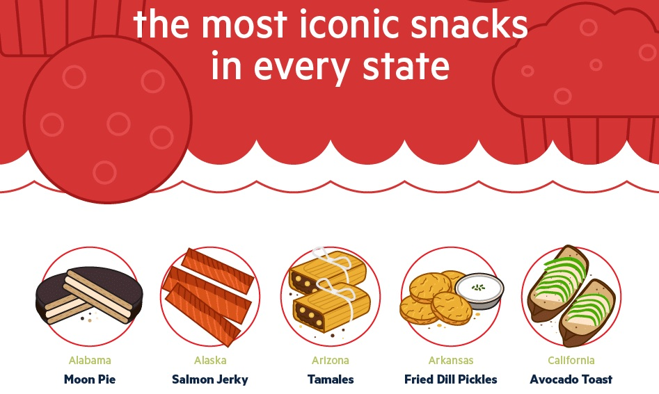 Most Iconic Snacks by State